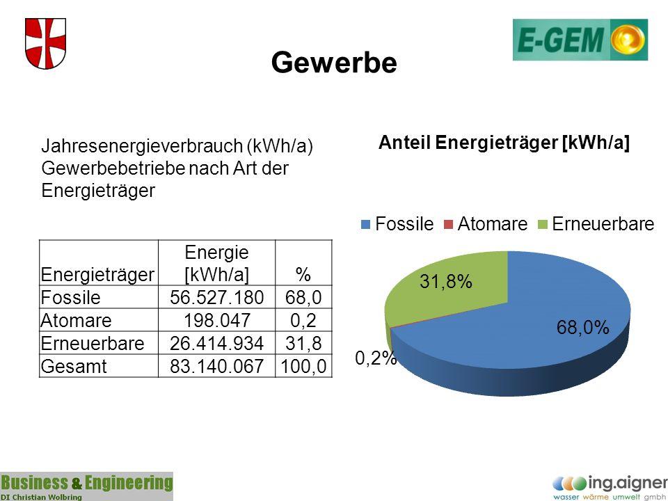 Gewerbe Jahresenergieverbrauch (kWh/a) Gewerbebetriebe nach Art der Energieträger. Energieträger. Energie [kWh/a]